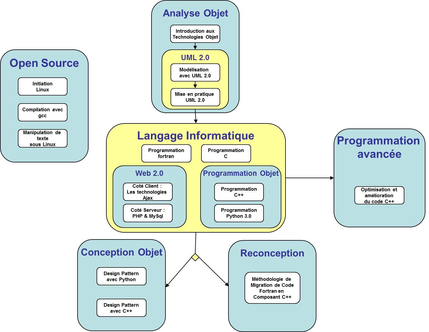 methodologie de la dissertation de philo